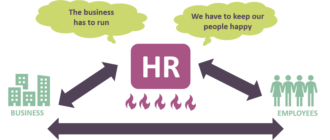 Rol van HR